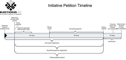 Initiative Petition Timeline